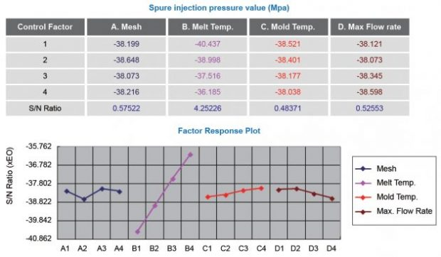Fig. 5: The S/N Ratio data of sprue injection pressure at filling stage.