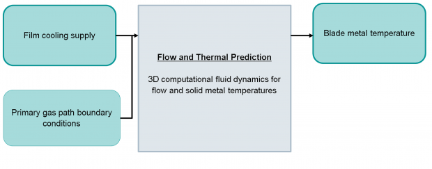 Fig. 4: CHT/CFD-based Design System: A single integrated virtual prototype platform is used to calculate fluid-flow and metal temperature. The physics-based approach allows for novel designs to be analyzed quickly and easily with little user interaction.