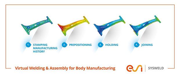 "After inheriting details of the ""as manufactured"" components from the press shop, SYSWELD simulates the entire assembly and welding process chain in the body shop step by step. Composite image courtesy of ESI Group."