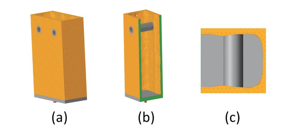 Fig. 3: (a) combined load with extrusion constraint, (b) split view and (c) section view.