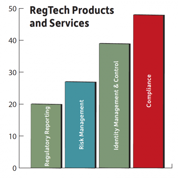 Of the 153 RegTech providers identified by Deloitte, Compliance is the product/service provided by more of them than any other. Source: Deloitte's RegTech Universe.