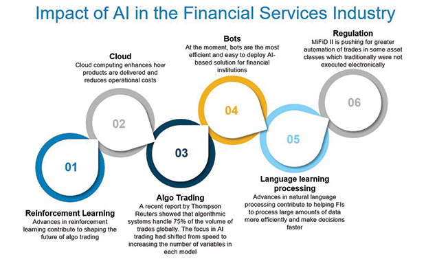 Key AI applications in financial services. Image courtesy of William Benattar.