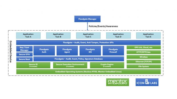 Fig. 3: Mentor's complete security framework leverages hardware security features, platform capabilities, along with security features from Icon Labs.