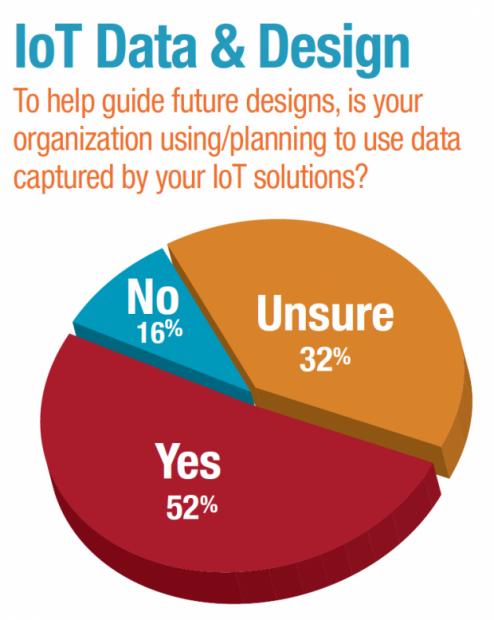 Source: DE 2018 Technology Outlook Survey.