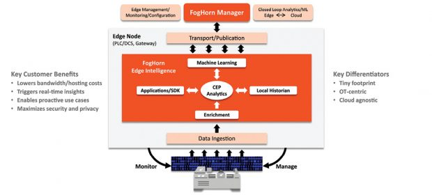 Edge analytics stores, processes and analyzes sensor data close to where it is generated. Technology providers have begun to offer scalable platforms that meet these requirements, sidestepping the cost of moving data to and from the cloud, the latency associated with moving data and the problems arising from intermittent connectivity. Image courtesy of FogHorn Systems.