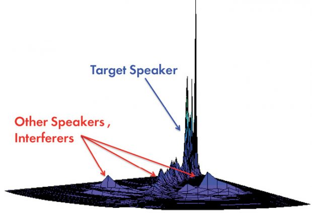 Setem Technologies developed blind source signal separation algorithms, enabling consumer devices to focus on a specific voice or conversation within a crowded audio environment. Image courtesy of XMOS.