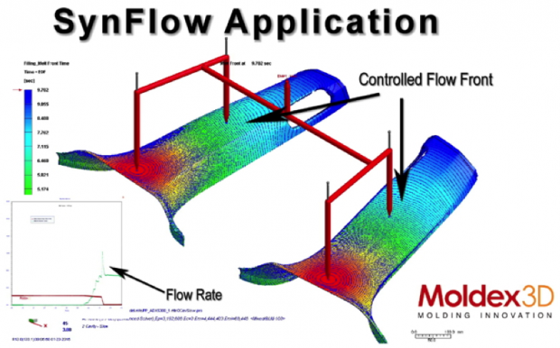 Fig. 5: Controlled melt front advancements occur after adopting optimized sequential valve pin movement setting.