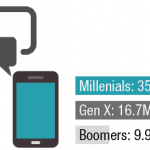 In 2018, 38.5 million millenials are expected to use voice-enabled digital assistants—such as Amazon Alexa, Apple Siri, Google Now and Microsoft Cortana—at least once a month. — eMarketer, April 2017