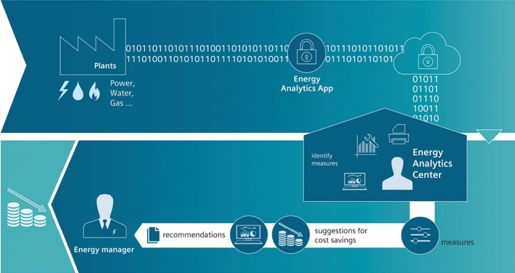 Analytics tailored for the IIoT hold the key to unprecedented visibility into industrial operations, promising greater efficiency in areas ranging from manufacturing processes and energy consumption to oil and gas well performance. Image courtesy of Siemens.