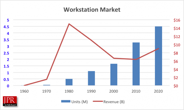 Fig. 12: Workstation market over time.