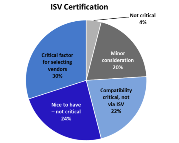 Fig. 2: ISV certification is more critical to technical decision maker as they configure and repair workstations. Certification is much less important in China than North America.