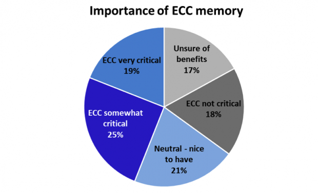 Fig. 4: More awareness and importance was placed on ECC in China than the North American respondents, and ECC seen as less critical in Europe—specifically France.