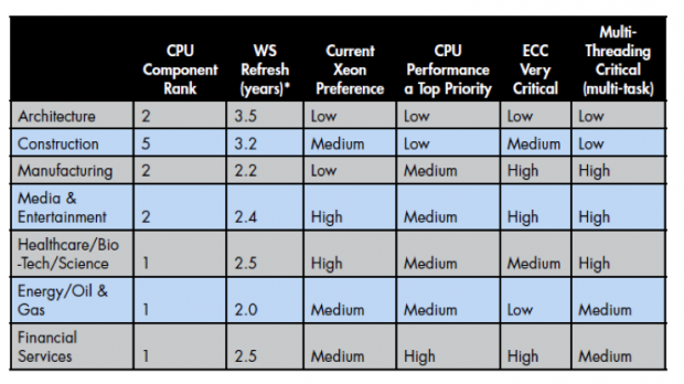 Table: Comparison of application needs for various components in a workstation