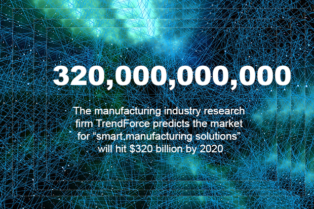 "The manufacturing industry research firm TrendForce predicts the market for ""smart manufacturing solutions"" such as CPS will hit $320 billion by 2020."