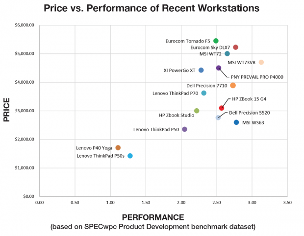 Price vs. Performance of Recent Workstations