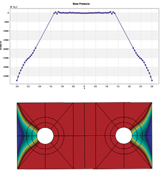 Fig. 9: Centerline plot (upper) and contour plot (lower) of contact stress under full load.