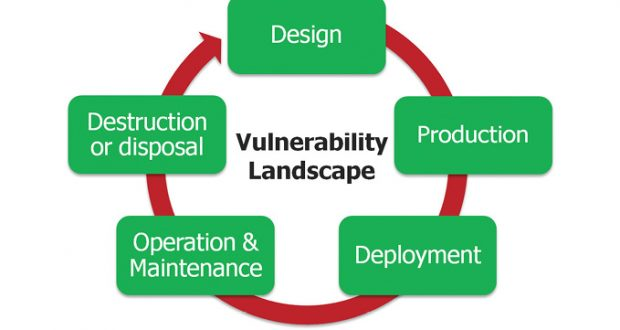 The design of a secure architecture for an embedded system must go beyond selecting the right processor and software. By adopting a holistic approach, the designer considers all the aspects of the product's lifecycle. In terms of security, this means protecting data when it is at rest, in use and in transit. Image courtesy of Mentor Graphics, a Siemens business.