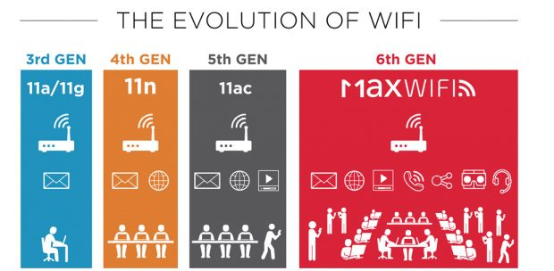 In the evolution of Wi-Fi, the standard's authors have tried to add features that will enable the technology to meet emerging networking demands. The latest generation of Wi-Fi—802.11ax, or Max WiFi—attempts to accommodate transmission speed, stream efficiency and energy requirements of the internet of things. Image courtesy of MaxWiFi.org.