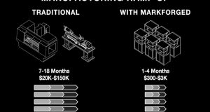 "This chart taken from the on-demand webinar ""How 3D Printing Helps Manufacturers Ramp Up Production"" depicts one of the many benefits that 3D printing of composite and metal parts can bring to manufacturing production lines. Image courtesy of Markforged Inc."