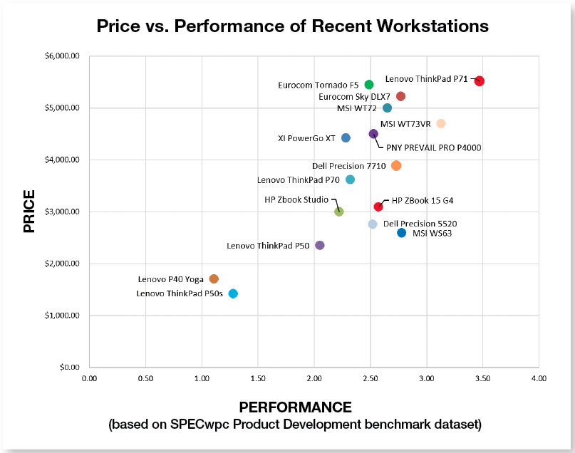 Price vs Performance of Workstations