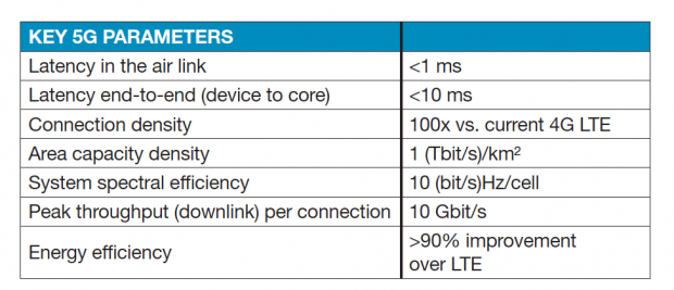 Key elements of 5G technology. Image courtesy of MathWorks.