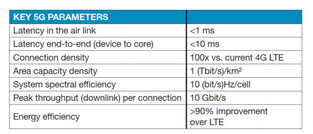 Key elements of 5G technology. Image courtesy of MathWorks.