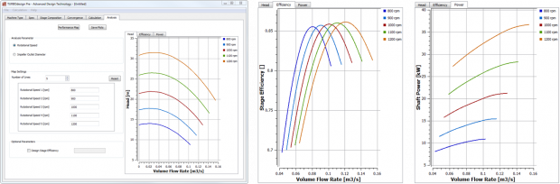 Figure 1: The head, efficiency and power map prediction for pump. (a) Head map and settings for performance calculation (b) Efficiency map  (c) Power map