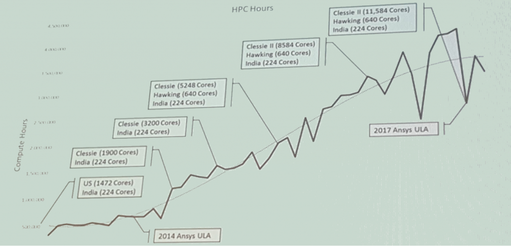 A chart from Cummins showing the steady growth in HPC resources and hours of use. Image courtesy of Randall Newton.