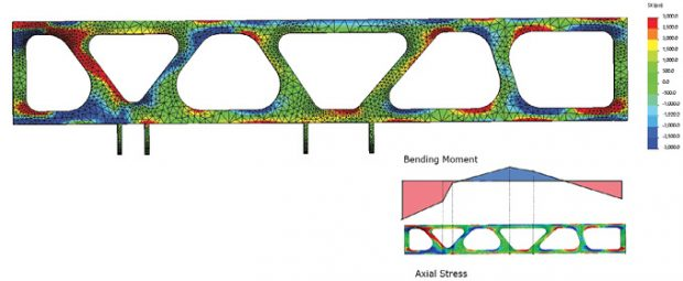 Fig. 8: X Direction stress and inset Bending Moment diagram.