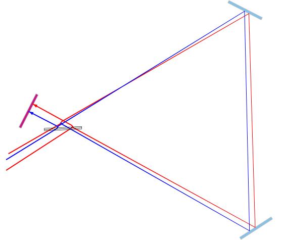Visualization of counterpropagating light rays in a counterclockwise rotating Sagnac interferometer.