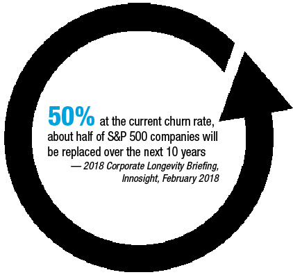 50% at the current churn rate, about half of S&P 500 companies will be replaced over the next 10 years — 2018 Corporate Longevity Briefing,  Innosight, February 2018