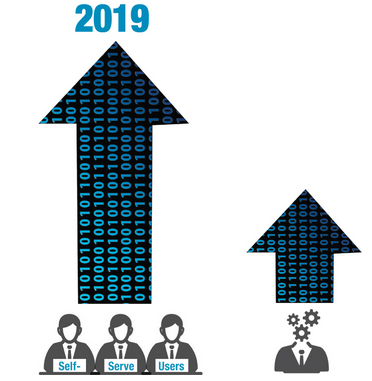 Gartner, Inc. predicts that by 2019, the analytics output of business users with self-service capabilities will surpass that of professional data scientists. — Gartner, 2018 Gartner CIO Agenda Survey, January 2018