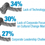 "Percentage of respondents who ranked these digital transformation challenges as ""very large"" or ""large."""
