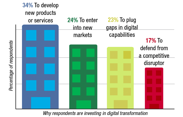 48% of companies are significantly investing in a digital ecosystem. Their top challenge, cited by 33% of respondents, is finding digital expertise to drive their approach.