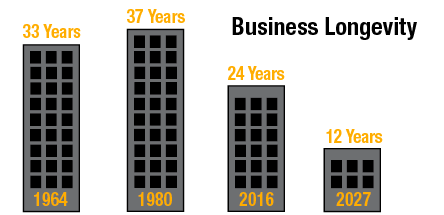 In 1964, the average tenure of companies on the S&P 500 was 33 years. In 2016, that narrowed to 24 years, and is forecast to shrink to just 12 years by 2027. — 2018 Corporate Longevity Briefing, Innosight, February 2018