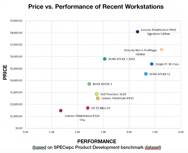 Origin PC M-Class Workstation a Top Performer - Digital