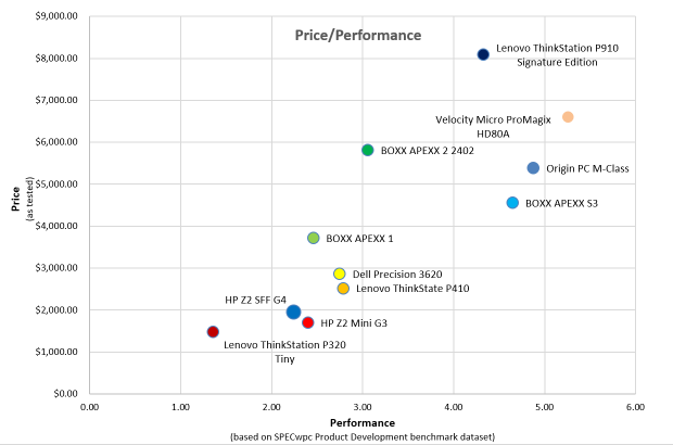 Fig. 3: Price/Performance chart based on SPECwpc Product Development benchmark dataset.