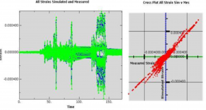 True-Load simulations use FEA models and real-world data to enable engineers and analysts to determine the optimal locations to site strain gauges, back-calculate loading and explore dynamic loading of structures. Left: Measured data is green and simulated results are blue. Right: The vertical axis represents simulated strain data. The horizontal axis is measured strain. Wolf Star Technologies LLC.