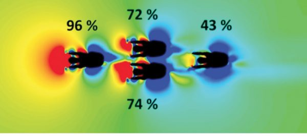 CFD tests reveal how cyclists in the back aerodynamically benefit from the shelter provided by the front rider.
