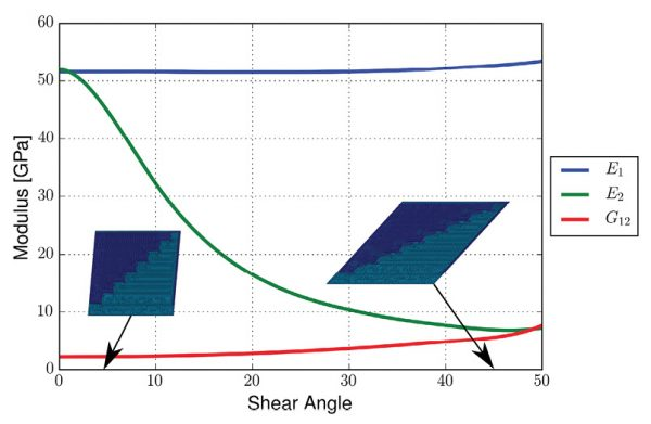 The impact on mechanical properties is shown as the RFF undergoes shearing, something that can be predicted with simulation and directly applied to part performance prediction and design. The local, as-manufactured material properties can vary quite a bit from the nominal properties. By mapping material properties based on forming-induced fiber orientation, it provides a clearer picture of the way that the part will perform. Image courtesy of Purdue University.