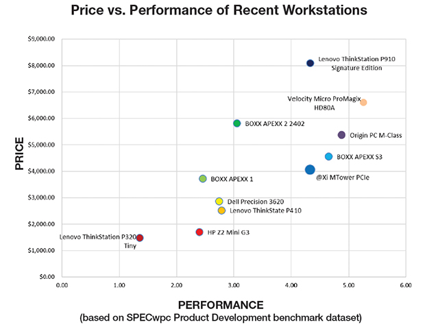 Price/Performance chart based on SPECwpc Product Development benchmark dataset.