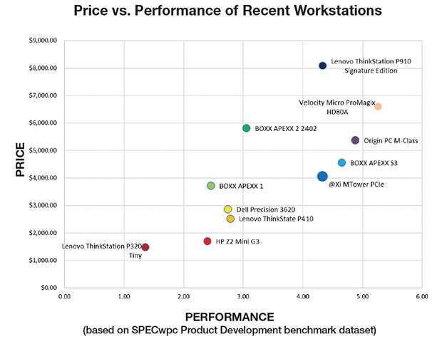 Price/Performance chart based on SPECwpc Product Development benchmark dataset.