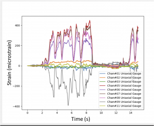 Left: Measured strain from the scooter test. Right: True-Load calculated loads for the scooter test. Image courtesy of Wolf Star Technologies LLC.