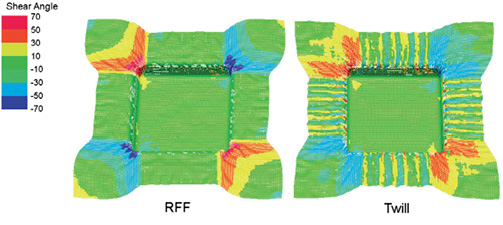 A comparison between the forming characteristics of the RFF vs. a 2x2 Twill. The RFF shears to conform to the geometry, but this is localized to the regions where the complex geometry exists. The Twill exhibits more widespread shearing behavior coming from wrinkles that form due to the shear locking of the material. Image courtesy of Purdue University.