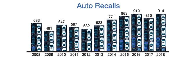 Source: NHTSA. Image courtesy Michael H./Getty Images.