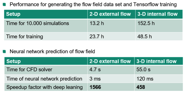 Figure 7: Performance and speedup of flow simulations with neural network prediction. Image courtesy of UberCloud.