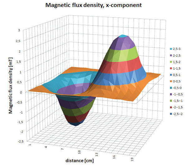 Electromagnetic Simulation Collaborations - Digital