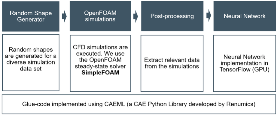 Figure 6: Deep Learning workflow. Image courtesy of UberCloud.