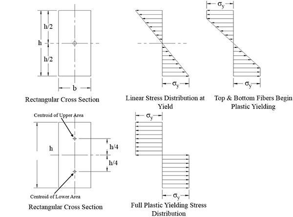 Predicting Structural Instability Due to Plastic Hinge