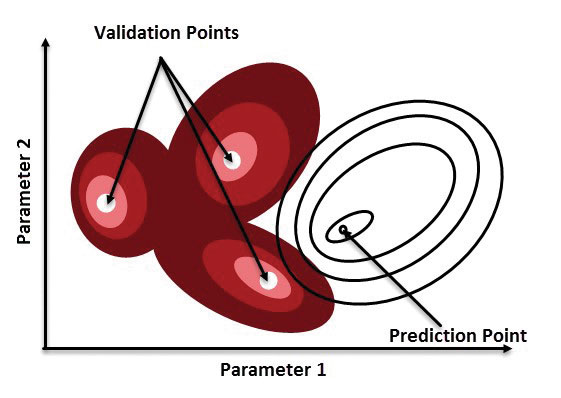 Verification vs  Validation in Relation to FEA - Digital